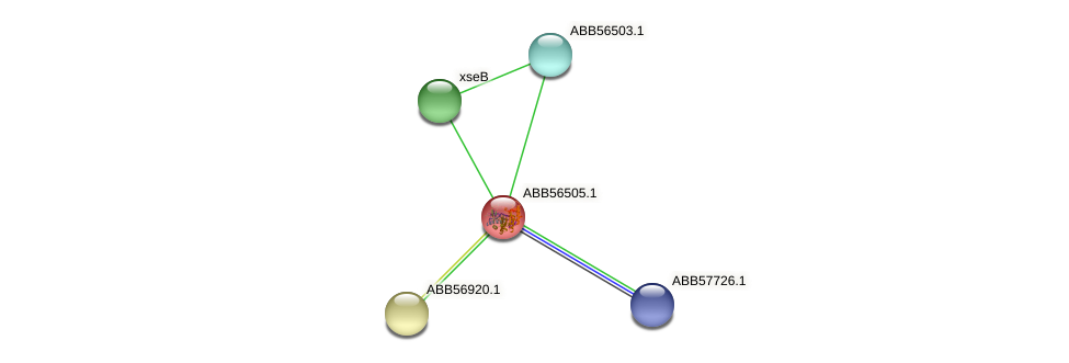 ABB56505.1 protein (Synechococcus elongatus PCC7942) - STRING interaction network