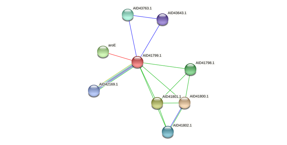 AID41799.1 protein (Staphylococcus xylosus) - STRING interaction network
