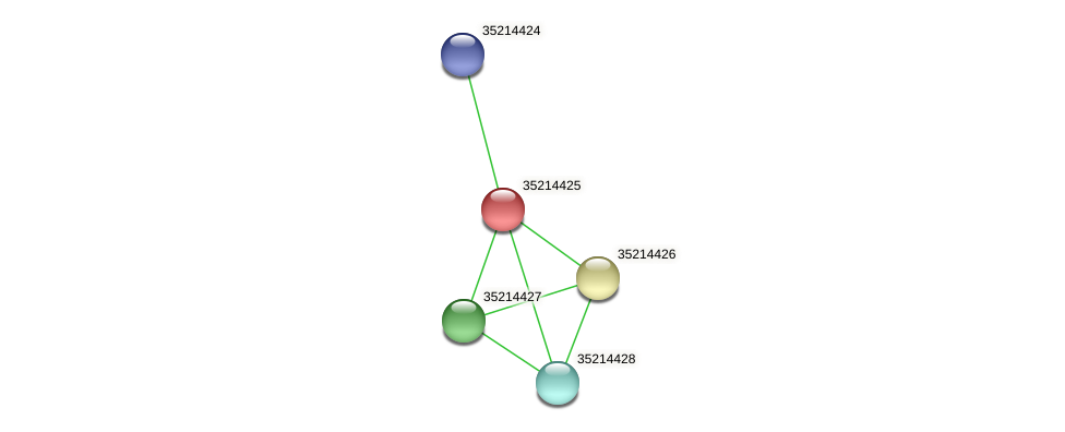 gll3852 protein (Gloeobacter violaceus) - STRING interaction network