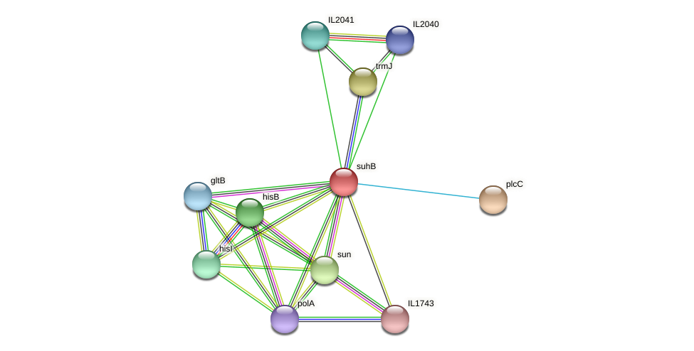 suhB protein (Idiomarina loihiensis) - STRING interaction network