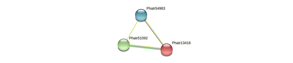 Phatr13418 protein (Phaeodactylum tricornutum) - STRING interaction network
