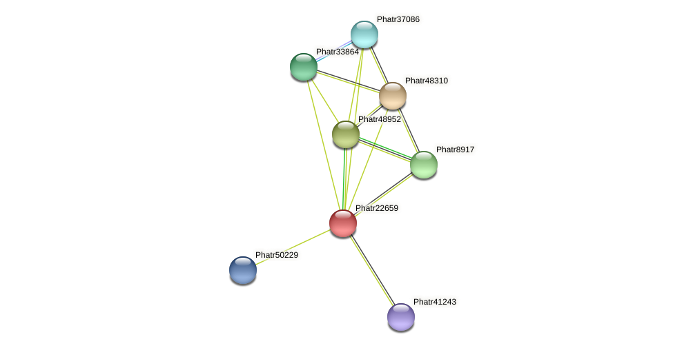 Phatr22659 protein (Phaeodactylum tricornutum) - STRING interaction network