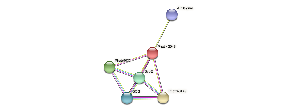 Phatr42946 protein (Phaeodactylum tricornutum) - STRING interaction network