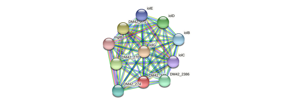 WL94_27465 protein (Burkholderia cepacia) - STRING interaction network