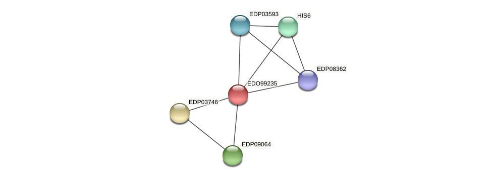 EDO99235 protein (Chlamydomonas reinhardtii) - STRING interaction network