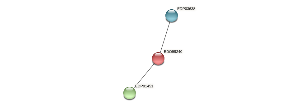 EDO99240 protein (Chlamydomonas reinhardtii) - STRING interaction network