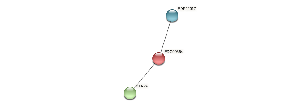 EDO99664 protein (Chlamydomonas reinhardtii) - STRING interaction network