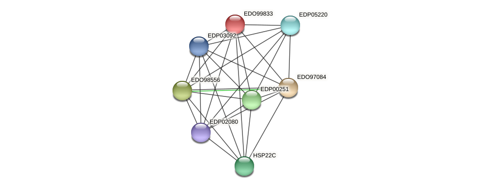 EDO99833 protein (Chlamydomonas reinhardtii) - STRING interaction network