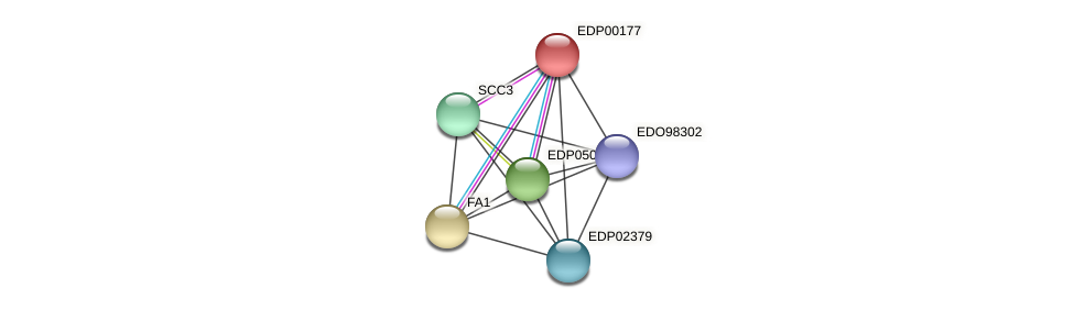 EDP00177 protein (Chlamydomonas reinhardtii) - STRING interaction network