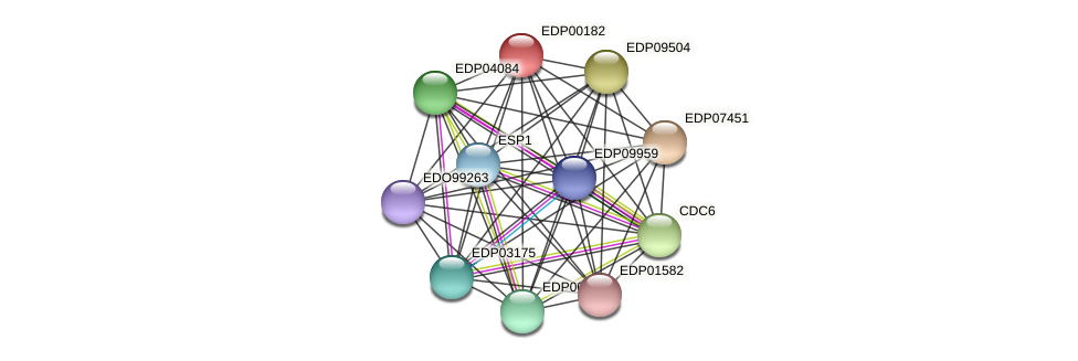 EDP00182 protein (Chlamydomonas reinhardtii) - STRING interaction network