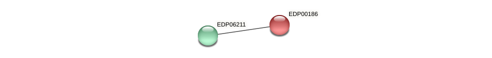EDP00186 protein (Chlamydomonas reinhardtii) - STRING interaction network