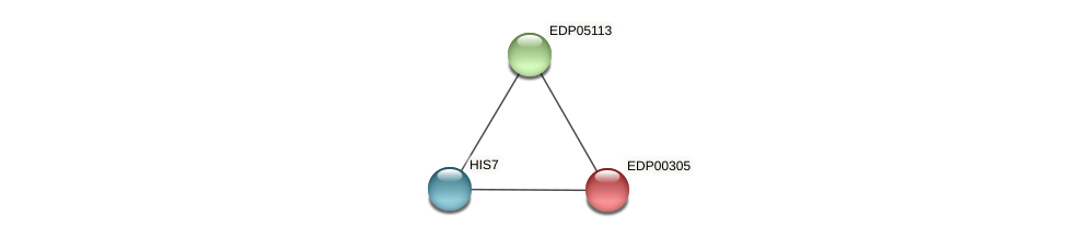 EDP00305 protein (Chlamydomonas reinhardtii) - STRING interaction network