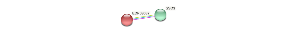 EDP03687 protein (Chlamydomonas reinhardtii) - STRING interaction network
