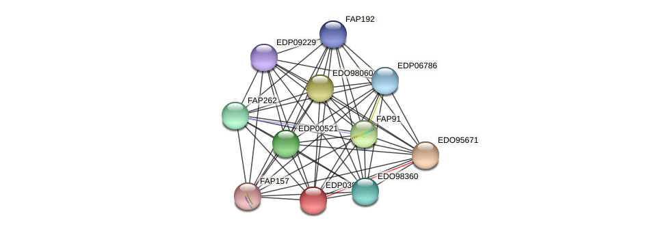 EDP03819 protein (Chlamydomonas reinhardtii) - STRING interaction network