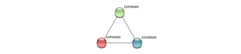 EDP04930 protein (Chlamydomonas reinhardtii) - STRING interaction network