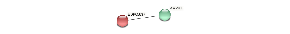 EDP05637 protein (Chlamydomonas reinhardtii) - STRING interaction network