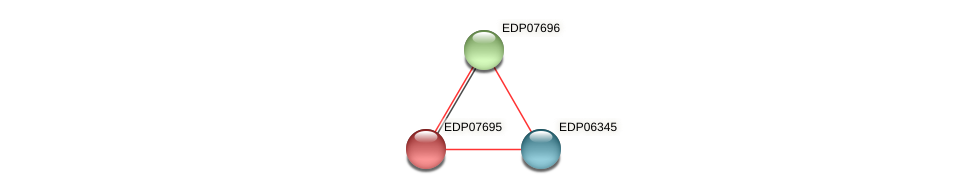 EDP07695 protein (Chlamydomonas reinhardtii) - STRING interaction network