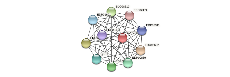 EDP07812 protein (Chlamydomonas reinhardtii) - STRING interaction network