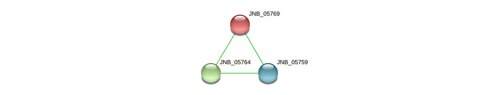 JNB_05769 protein (Janibacter sp. HTCC2649) - STRING interaction network