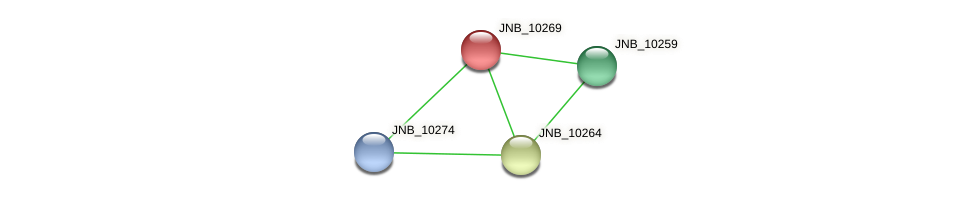 JNB_10269 protein (Janibacter sp. HTCC2649) - STRING interaction network