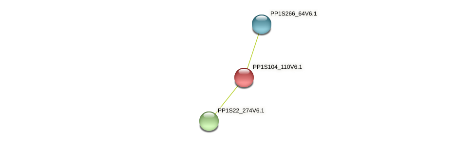 PP1S104_110V6.1 protein (Physcomitrella patens) - STRING interaction network