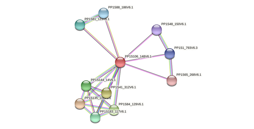 PP1S106_148V6.1 protein (Physcomitrella patens) - STRING interaction network