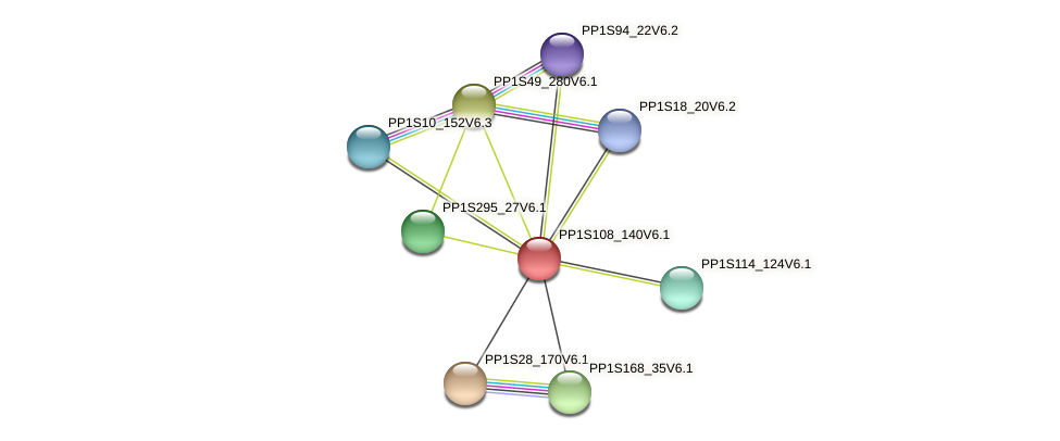 PP1S108_140V6.1 protein (Physcomitrella patens) - STRING interaction network