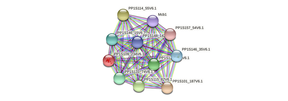 PP1S109_234V6.1 protein (Physcomitrella patens) - STRING interaction network