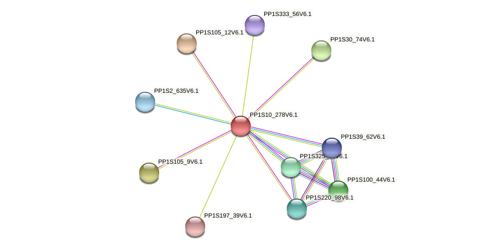 PP1S10_278V6.1 protein (Physcomitrella patens) - STRING interaction network