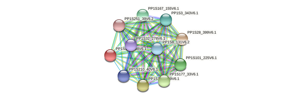 PP1S112_188V6.1 protein (Physcomitrella patens) - STRING interaction network
