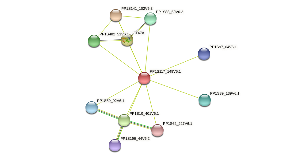 PP1S117_149V6.1 protein (Physcomitrella patens) - STRING interaction network
