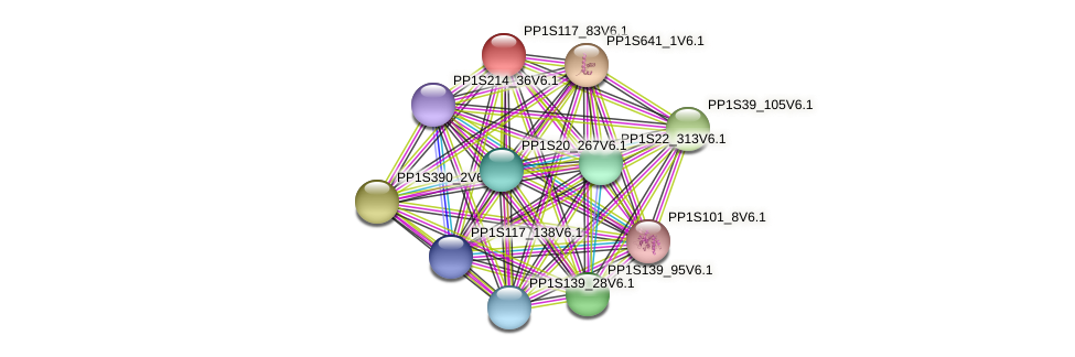 PP1S117_83V6.1 protein (Physcomitrella patens) - STRING interaction network