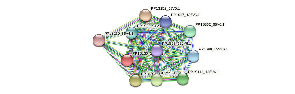 PP1S130_277V6.1 protein (Physcomitrella patens) - STRING interaction network