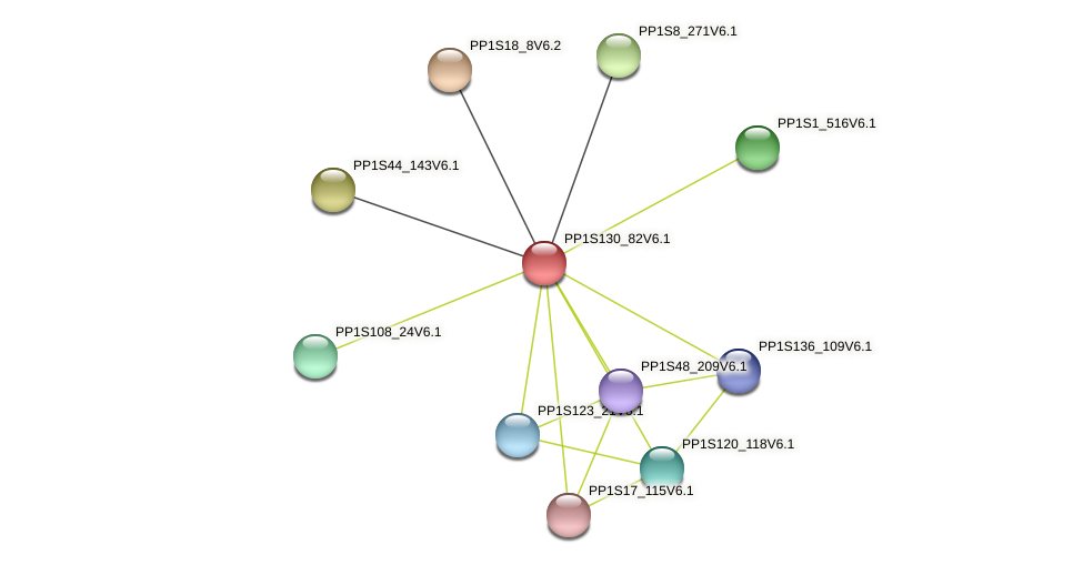 PP1S130_82V6.1 protein (Physcomitrella patens) - STRING interaction network