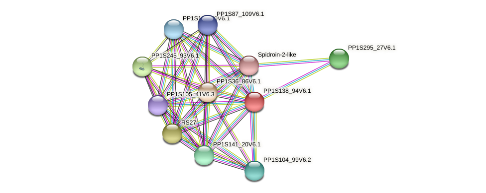 PP1S138_94V6.1 protein (Physcomitrella patens) - STRING interaction network