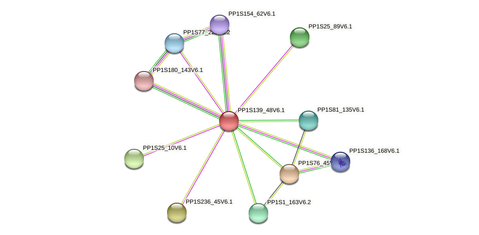 PP1S139_48V6.1 protein (Physcomitrella patens) - STRING interaction network