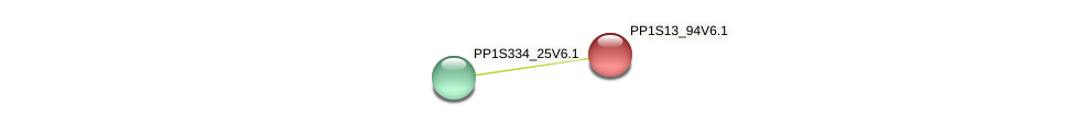PP1S13_94V6.1 protein (Physcomitrella patens) - STRING interaction network