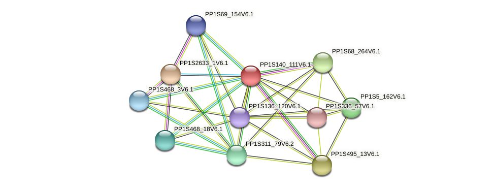 PP1S140_111V6.1 protein (Physcomitrella patens) - STRING interaction network