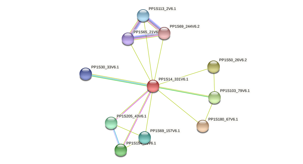 PP1S14_331V6.1 protein (Physcomitrella patens) - STRING interaction network