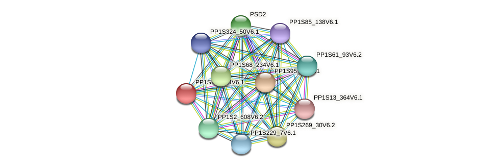 PP1S159_14V6.1 protein (Physcomitrella patens) - STRING interaction network
