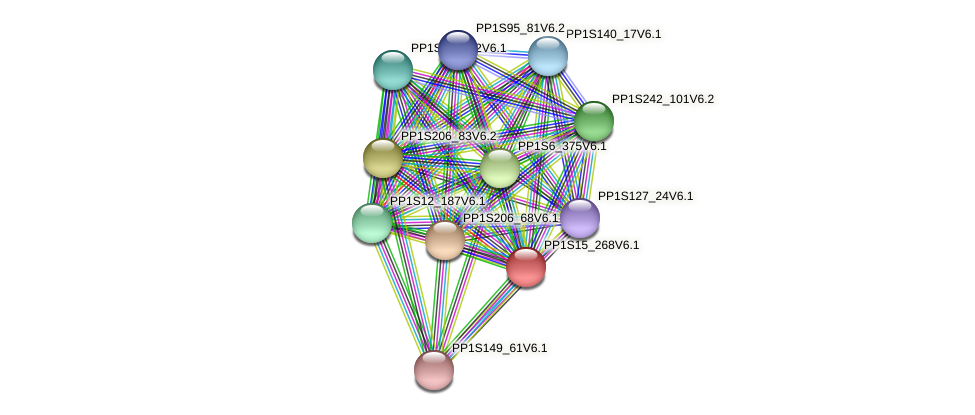PP1S15_268V6.1 protein (Physcomitrella patens) - STRING interaction network
