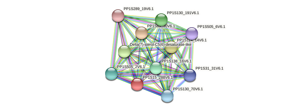 PP1S15_288V6.1 protein (Physcomitrella patens) - STRING interaction network