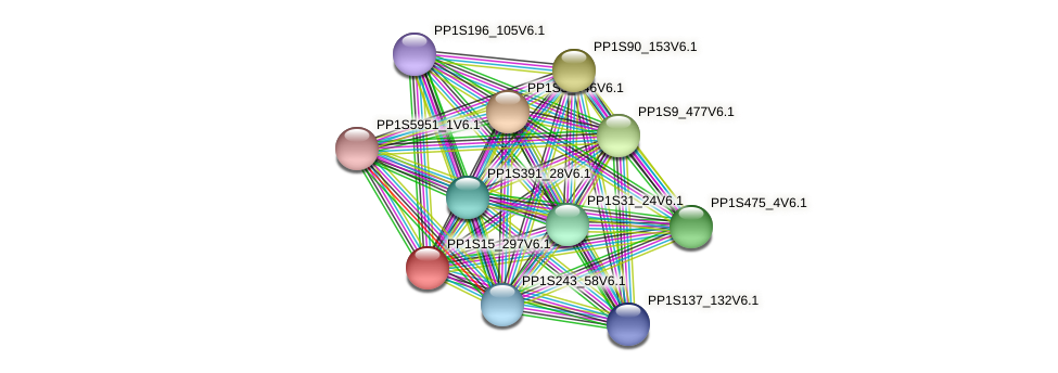 PP1S15_297V6.1 protein (Physcomitrella patens) - STRING interaction network
