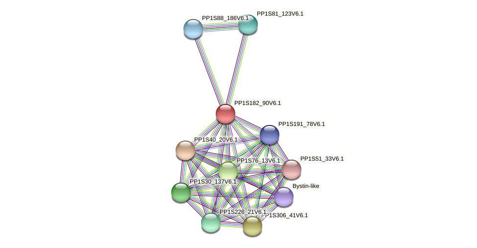 PP1S182_90V6.1 protein (Physcomitrella patens) - STRING interaction network
