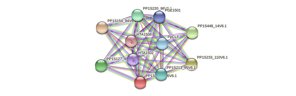 PP1S194_136V6.1 protein (Physcomitrella patens) - STRING interaction network
