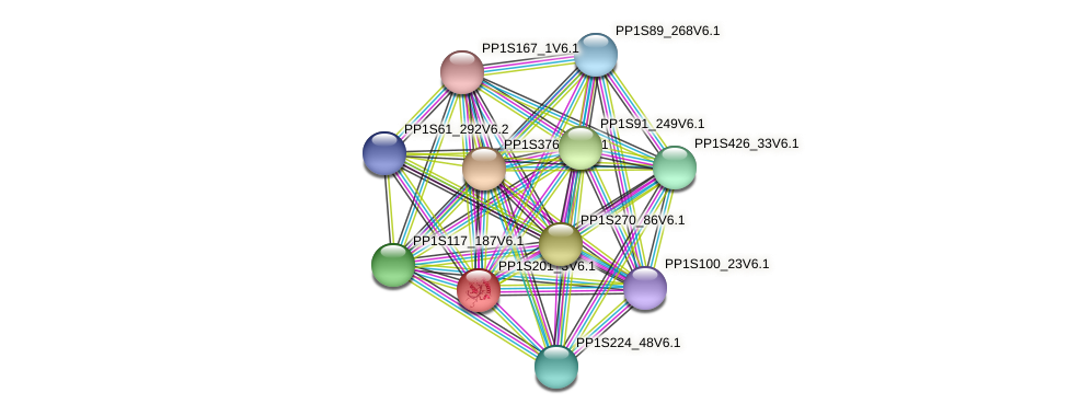 PP1S201_3V6.1 protein (Physcomitrella patens) - STRING interaction network