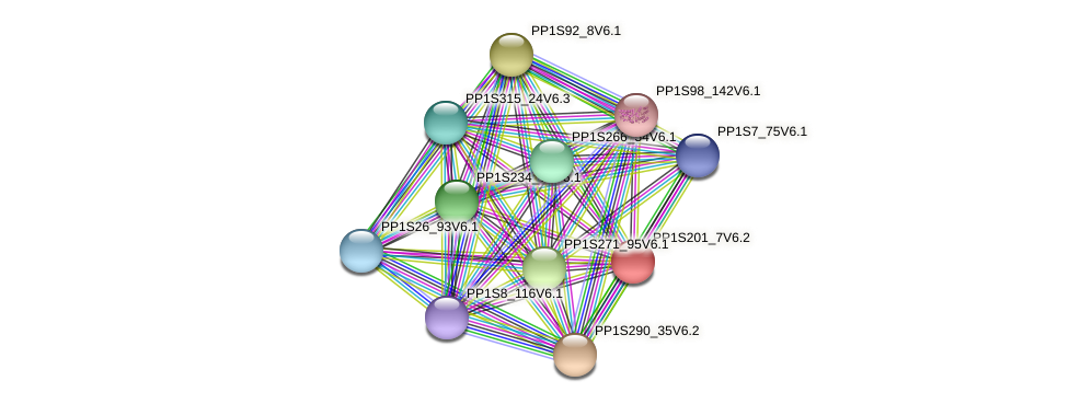 PP1S201_7V6.2 protein (Physcomitrella patens) - STRING interaction network