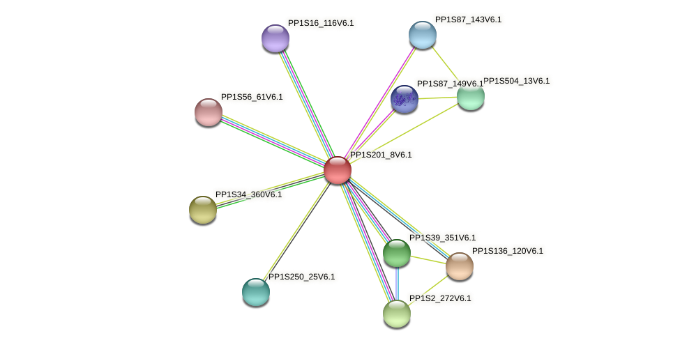 PP1S201_8V6.1 protein (Physcomitrella patens) - STRING interaction network