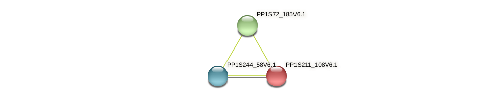 PP1S211_108V6.1 protein (Physcomitrella patens) - STRING interaction network