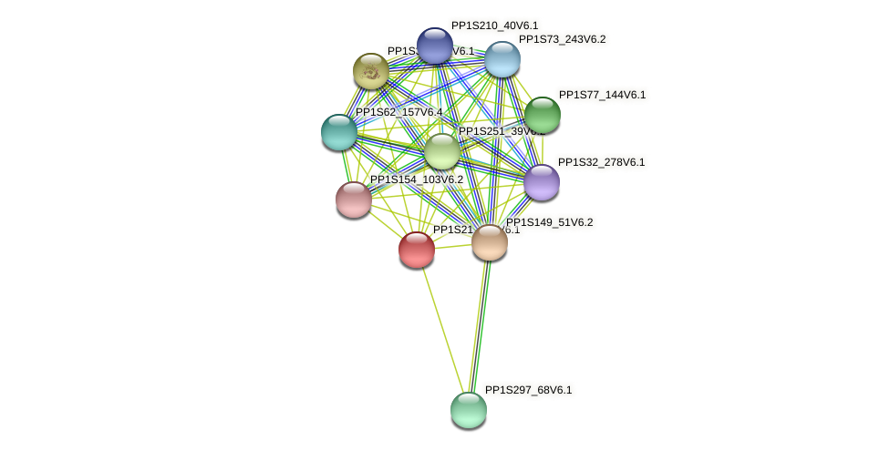PP1S21_149V6.1 protein (Physcomitrella patens) - STRING interaction network